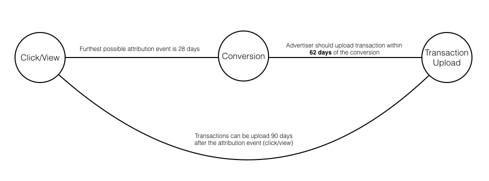 offline-conversion-graphic.jpg