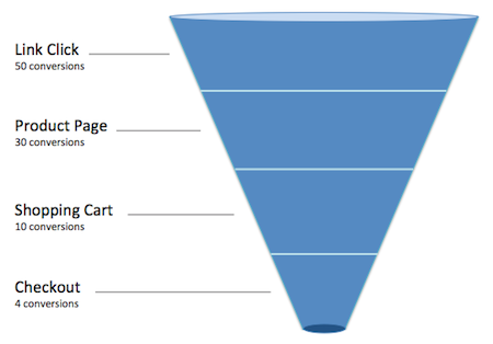 funnel-image-blog-post.png
