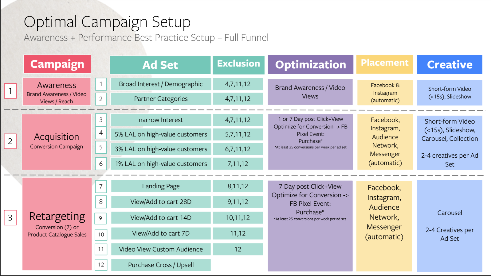 optimal-campaign-setup-fb_29-5-2018.png