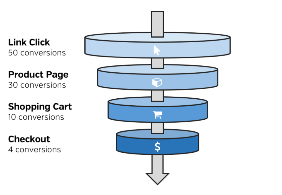 2015-10-22_1505salesfunnel.png