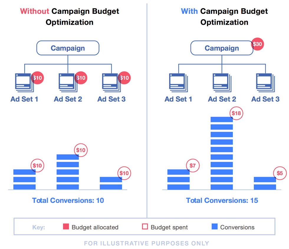 Diagram illustrating how Facebook CBO (campaign budget optimization) works